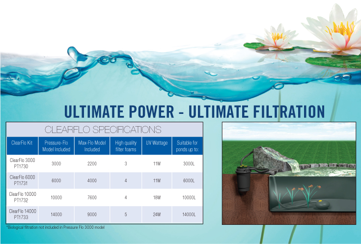Laguna clearflo complete high performance pressurised uv for Combined pond pump and uv filter